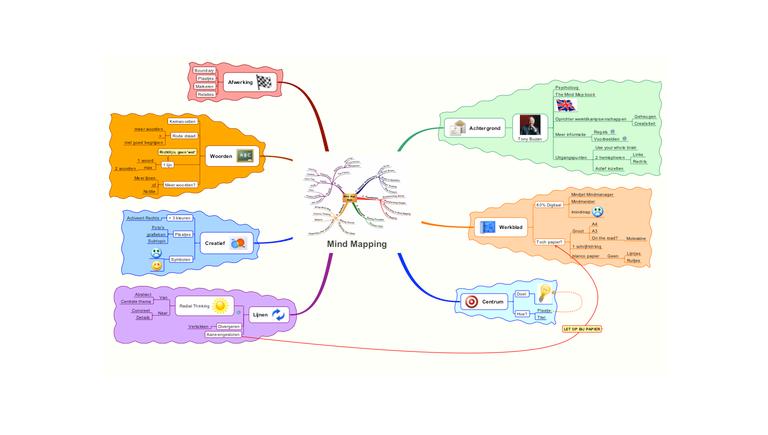 mindmap courses memory techniques