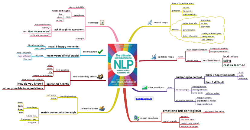 Ultimate introduction to NLP summary mindmap