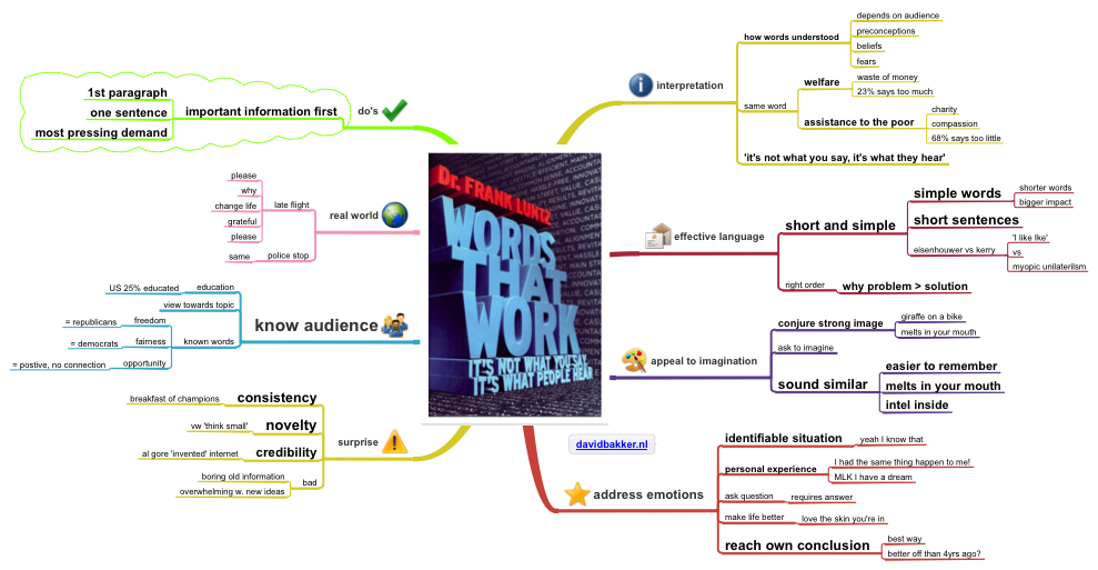 Words that work Frank Luntz summary mindmap