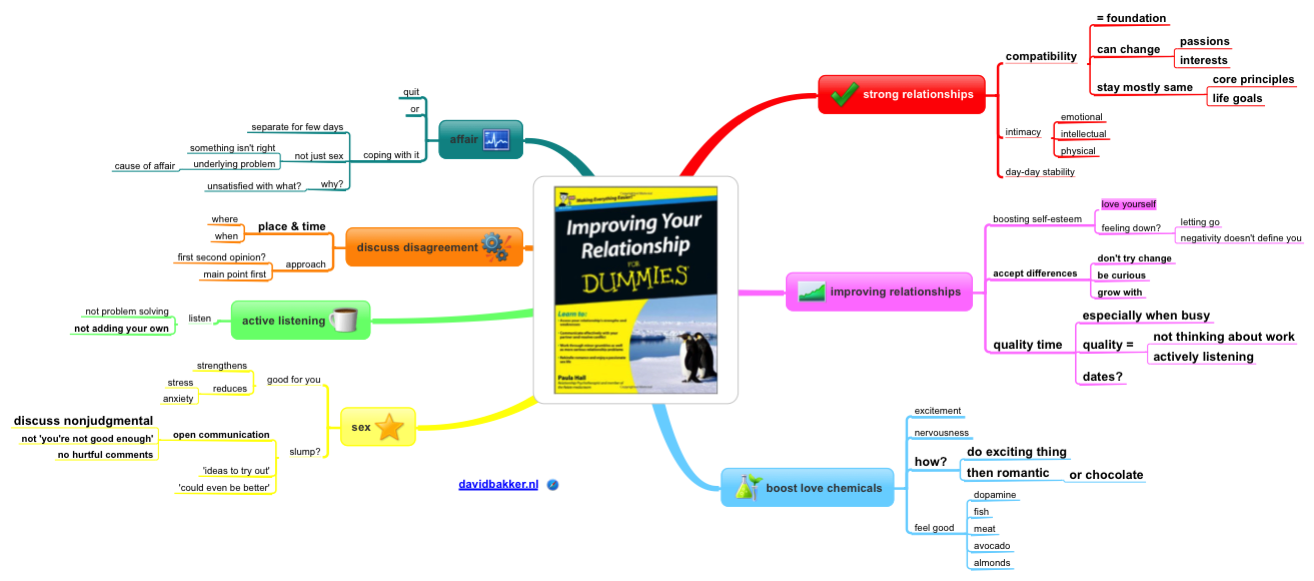 Improving your relationship for dummies summary mindmap