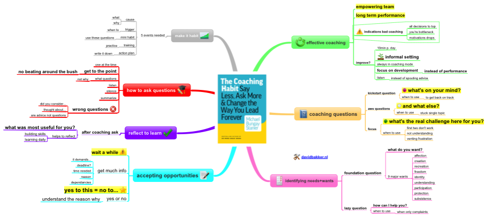 The Coaching Habit summary mindmap