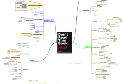 Time Management for Creative People Donald Roos summary mindmap